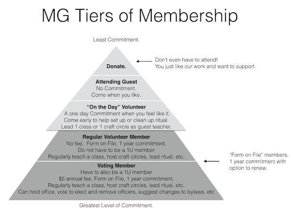 MG Tiers of Membership