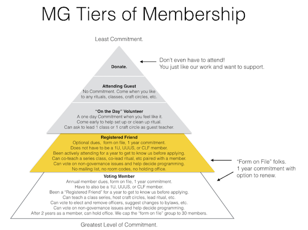 MG Tiers of Membership Thumbnail