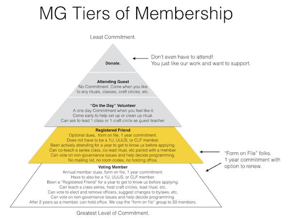 MG Tiers of Membership Thumbnail